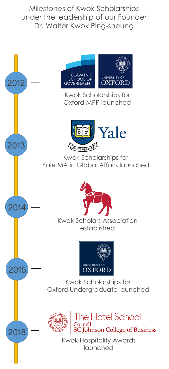 Milestones of Kwok Scholarships under the leadership of our Founder Dr. Walter Kwok Ping-sheung